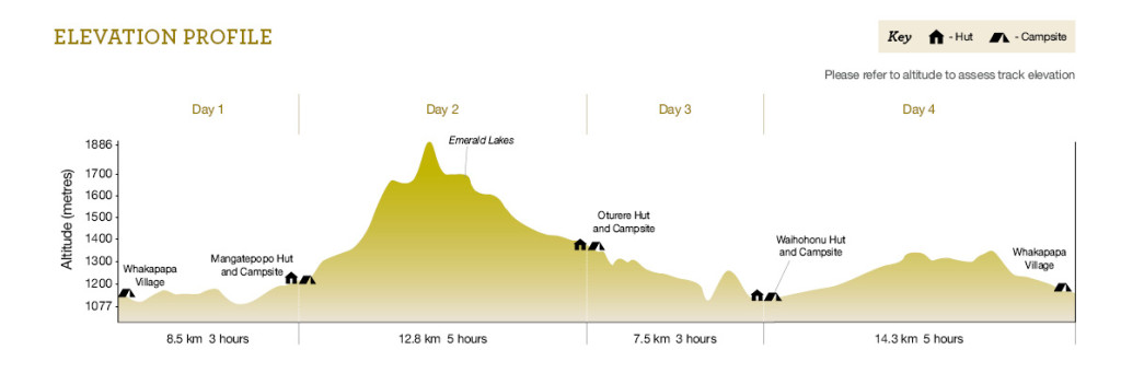 Tongariro Northern Circuit elevation profile