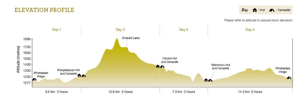 Tongariro Northern Circuit elevation profile