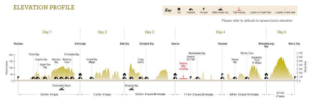 Abel Tasman Coast Track elevation profile